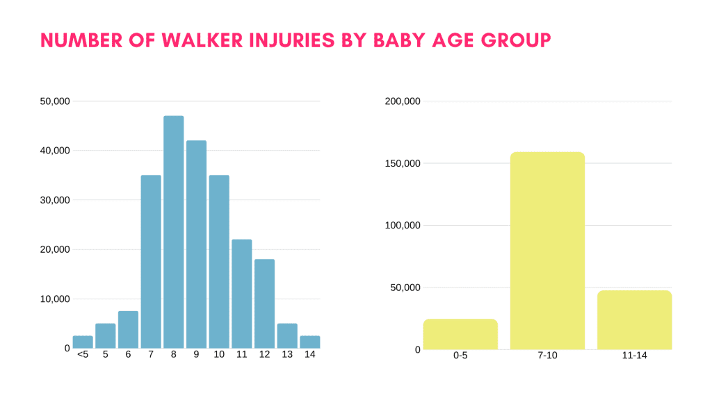 baby walker injuries by age group
